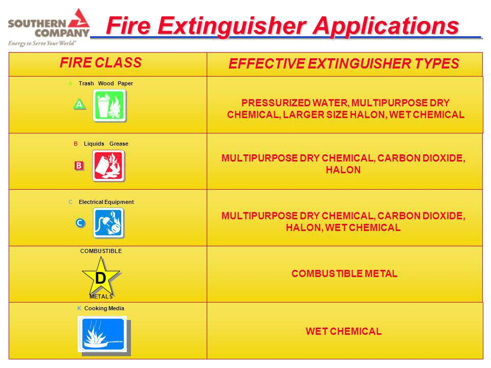 Fire Extinguisher Applications FIRE CLASS EFFECTIVE EXTINGUISHER TYPES PRESSURIZED WATER, MULTIPURPOSE DRY CHEMICAL, LARGER SIZE HALON, WET CHEMICAL M
