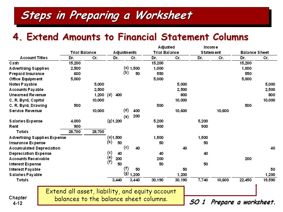 Chapter 4-12 SO 1 Prepare a worksheet. Steps in Preparing a Worksheet 4. Extend Amounts to Financial Statement Columns Extend all asset, liability, an
