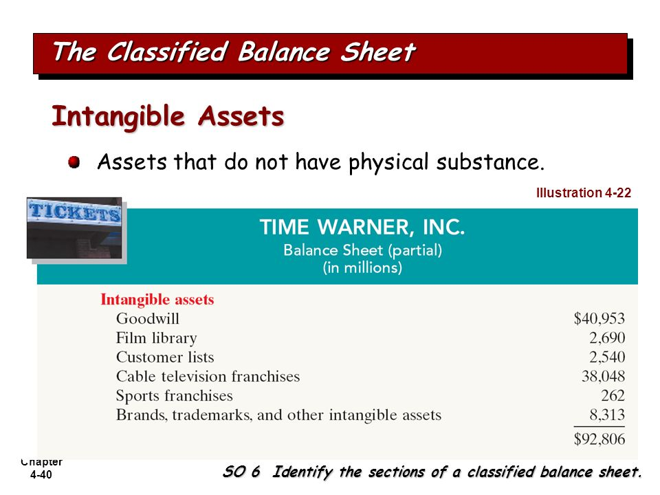 Chapter 4-40 The Classified Balance Sheet SO 6 Identify the sections of a classified balance sheet. Assets that do not have physical substance. Intang
