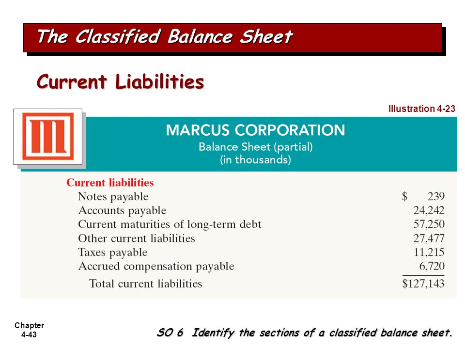 Chapter 4-43 The Classified Balance Sheet SO 6 Identify the sections of a classified balance sheet. Illustration 4-23 Current Liabilities