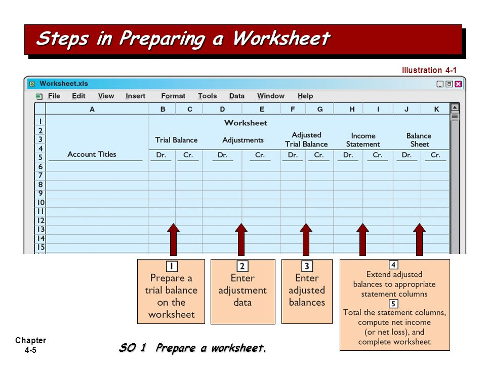 Chapter 4-5 Steps in Preparing a Worksheet SO 1 Prepare a worksheet. Illustration 4-1