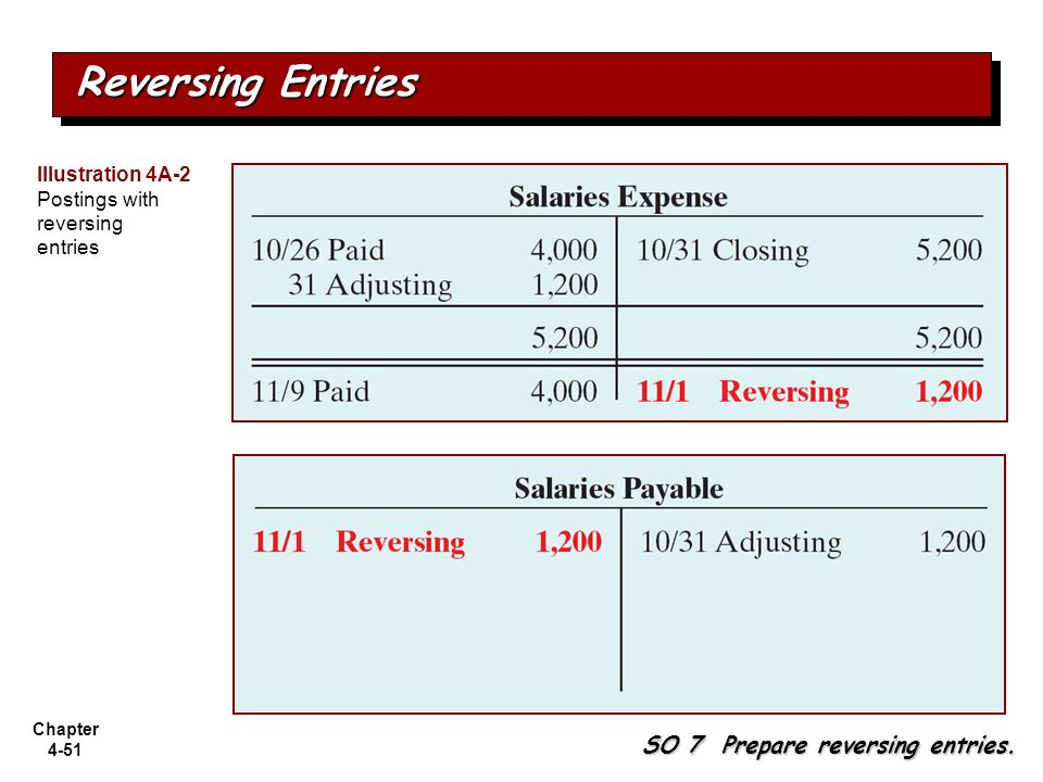 Chapter 4-51 SO 7 Prepare reversing entries. Reversing Entries Illustration 4A-2 Postings with reversing entries