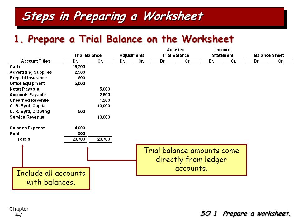 Chapter 4-7 SO 1 Prepare a worksheet. Steps in Preparing a Worksheet 1. Prepare a Trial Balance on the Worksheet Trial balance amounts come directly f