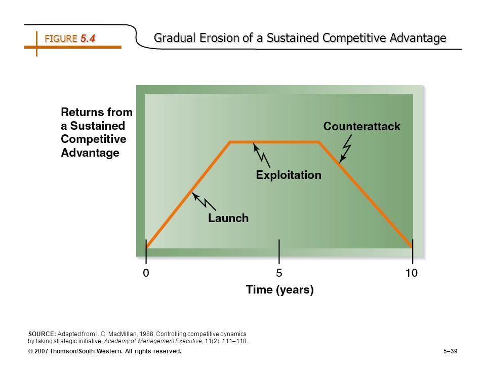 © 2007 Thomson/South-Western. All rights reserved. 5–39 FIGURE 5.4 Gradual Erosion of a Sustained Competitive Advantage SOURCE: Adapted from I. C. Mac
