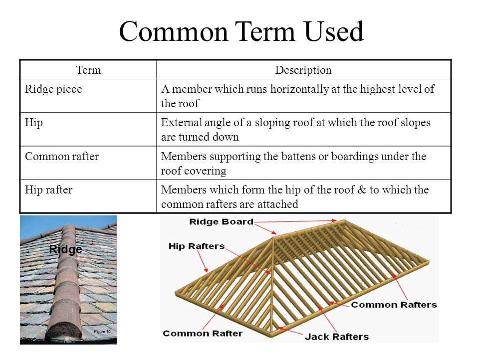 Common Term Used TermDescription Ridge pieceA member which runs horizontally at the highest level of the roof HipExternal angle of a sloping roof at w