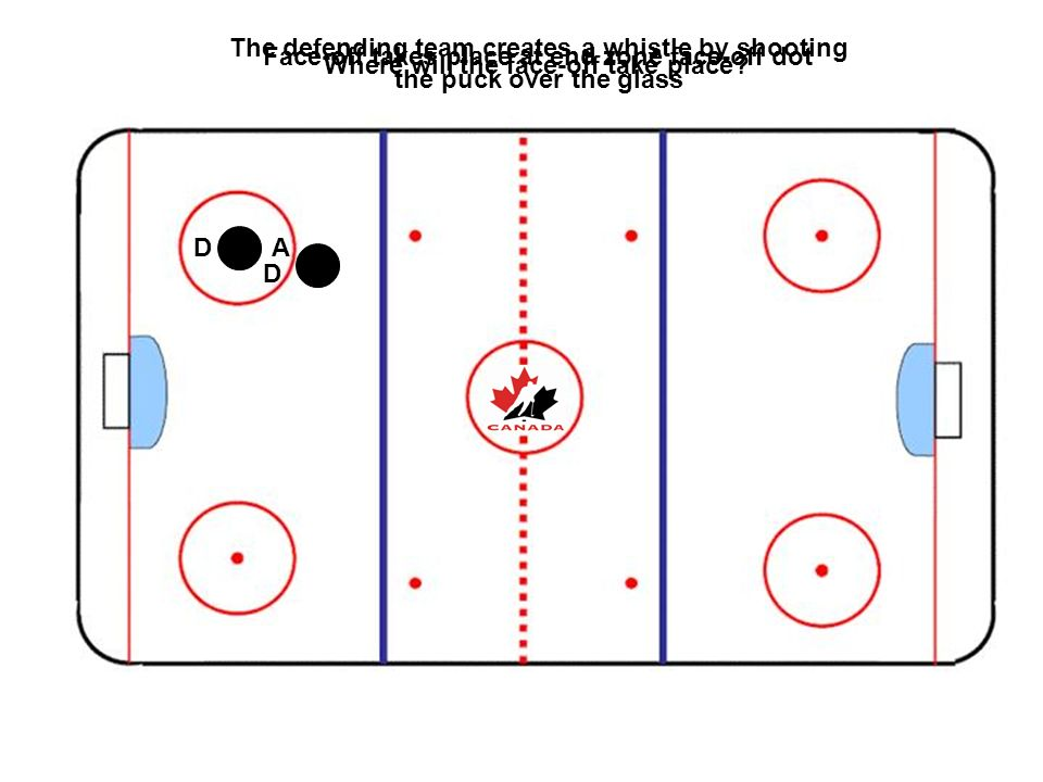 D AD The defending team creates a whistle by shooting the puck over the glass Face-off takes place at end zone face-off dot Where will the face-off ta