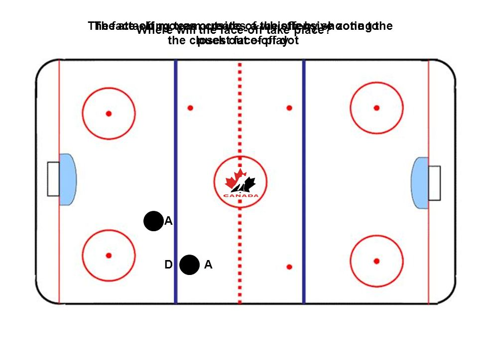 The attacking team creates a whistle by shooting the puck out of play Where will the face-off take place? A AD The face-off moves outside of the offen