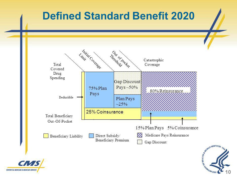 Defined Standard Benefit 2020 10 Total Covered Drug Spending Beneficiary Liability Deductible 15% Plan Pays Catastrophic Coverage 5% Coinsurance Medic