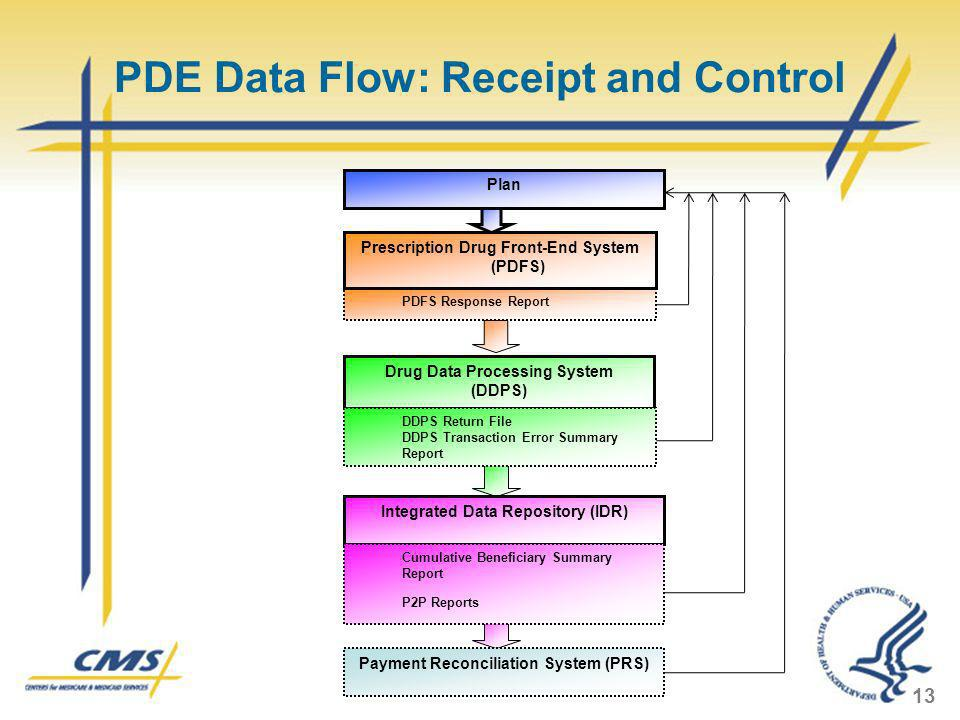 PDE Data Flow: Receipt and Control Plan PDFS Response Report Drug Data Processing System (DDPS) DDPS Return File DDPS Transaction Error Summary Report