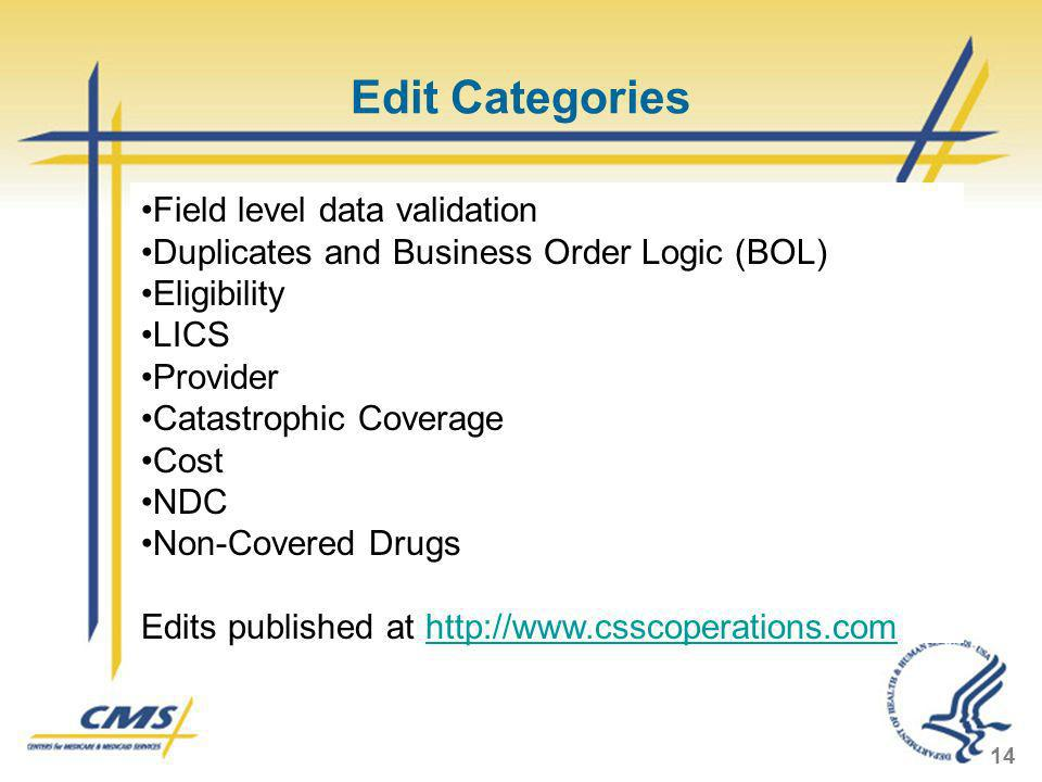 Edit Categories 14 Field level data validation Duplicates and Business Order Logic (BOL) Eligibility LICS Provider Catastrophic Coverage Cost NDC Non-