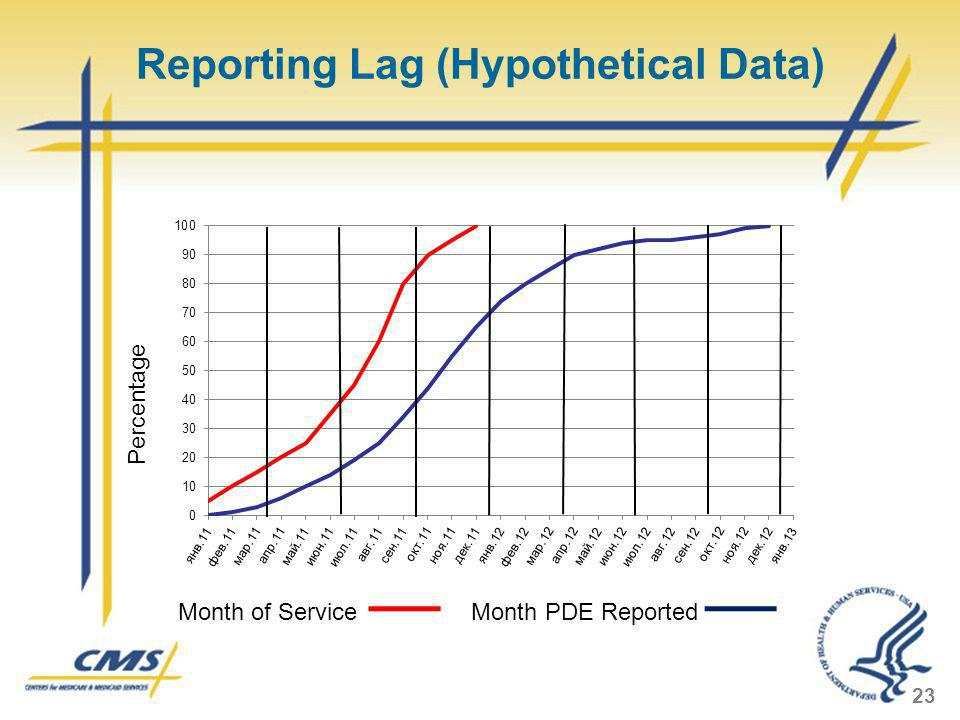 Reporting Lag (Hypothetical Data) 23 Percentage Month of Service Month PDE Reported