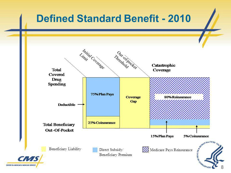 Defined Standard Benefit - 2010 8 Beneficiary Liability Medicare Pays Reinsurance Direct Subsidy/ Beneficiary Premium