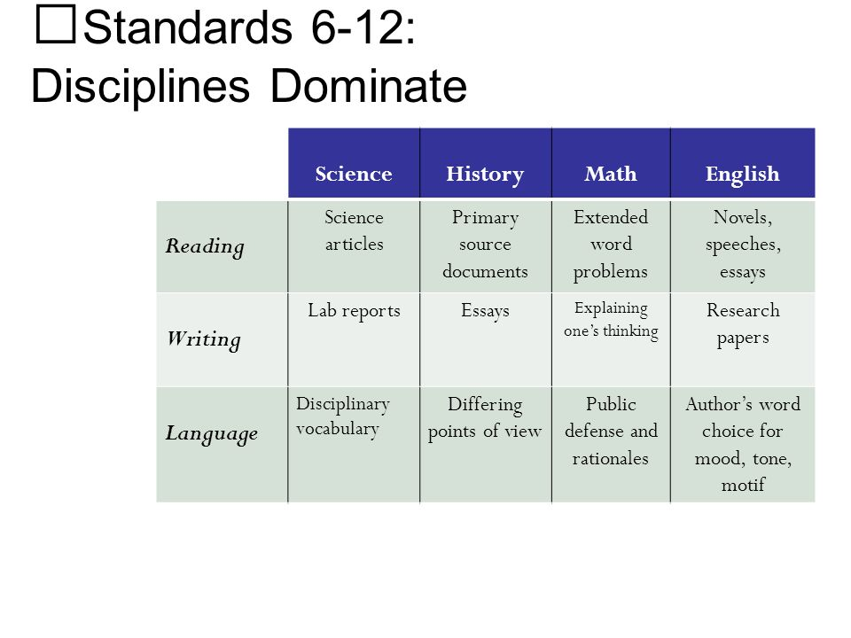 Standards 6-12: Disciplines Dominate 25 ScienceHistoryMathEnglish Reading Science articles Primary source documents Extended word problems Novels, spe