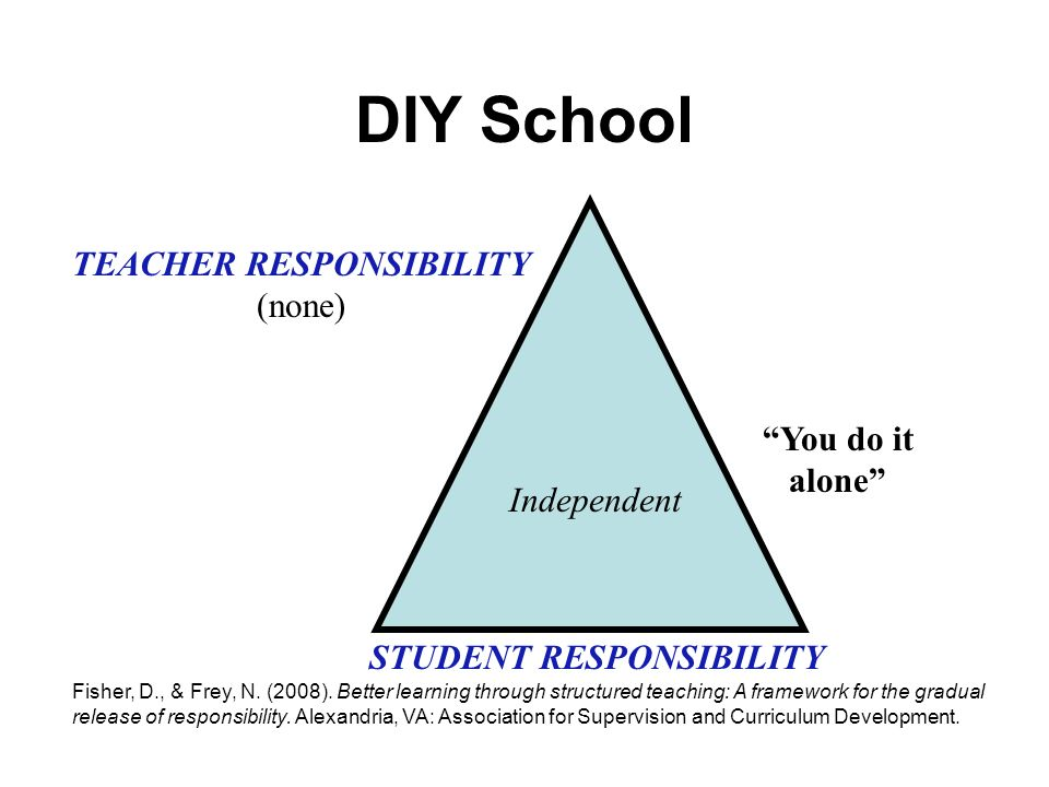 DIY School TEACHER RESPONSIBILITY (none) STUDENT RESPONSIBILITY Independent You do it alone Fisher, D., & Frey, N. (2008). Better learning through str