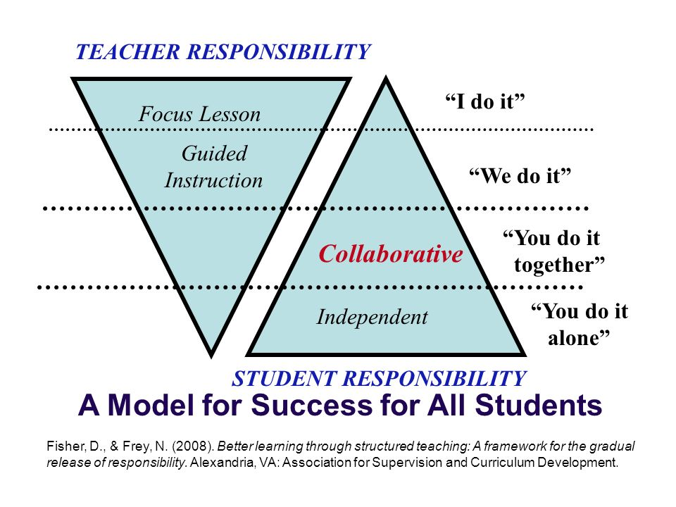 TEACHER RESPONSIBILITY STUDENT RESPONSIBILITY Focus Lesson Guided Instruction I do it We do it You do it together Collaborative Independent You do it