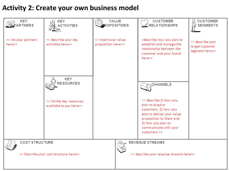 Activity 3: Consider your business model Does it work.