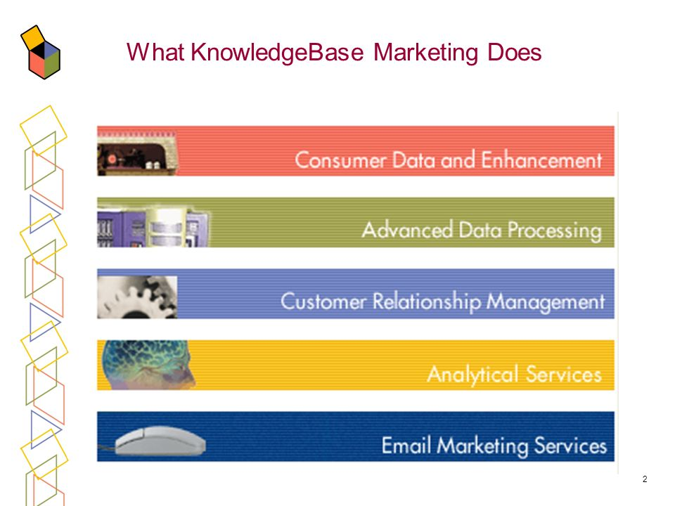 2 What KnowledgeBase Marketing Does