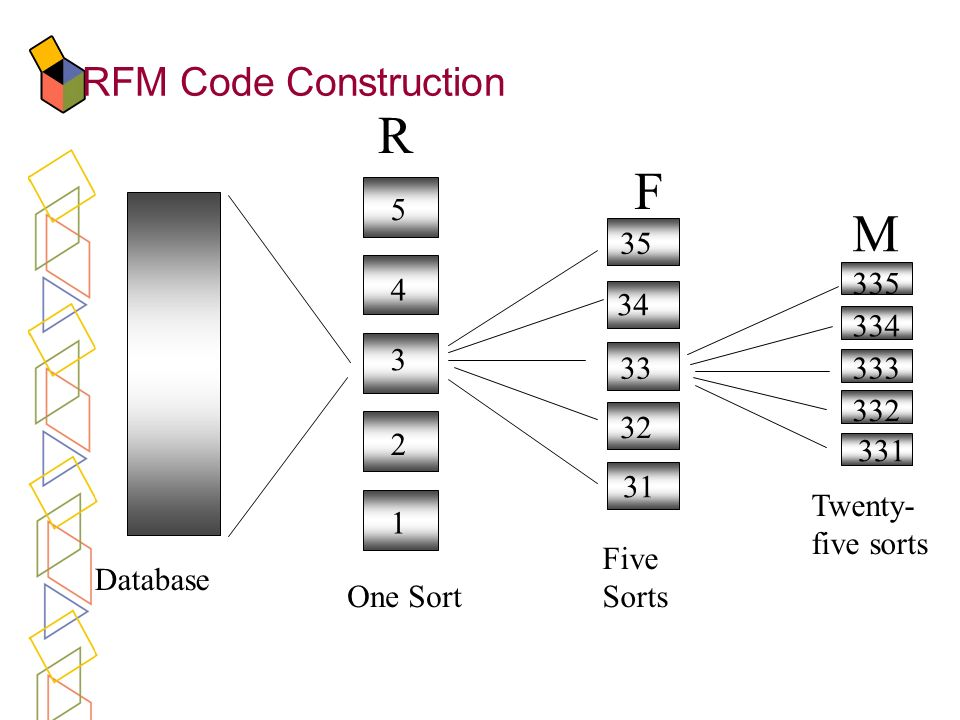 RFM Code Construction F M One Sort Five Sorts Twenty- five sorts Database 5 4 3 2 1 35 34 33 32 31 335 334 333 332 331 R