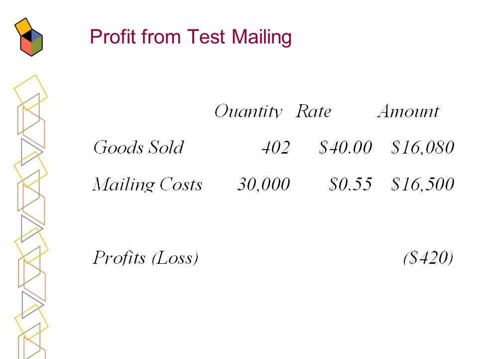 Profit from Test Mailing