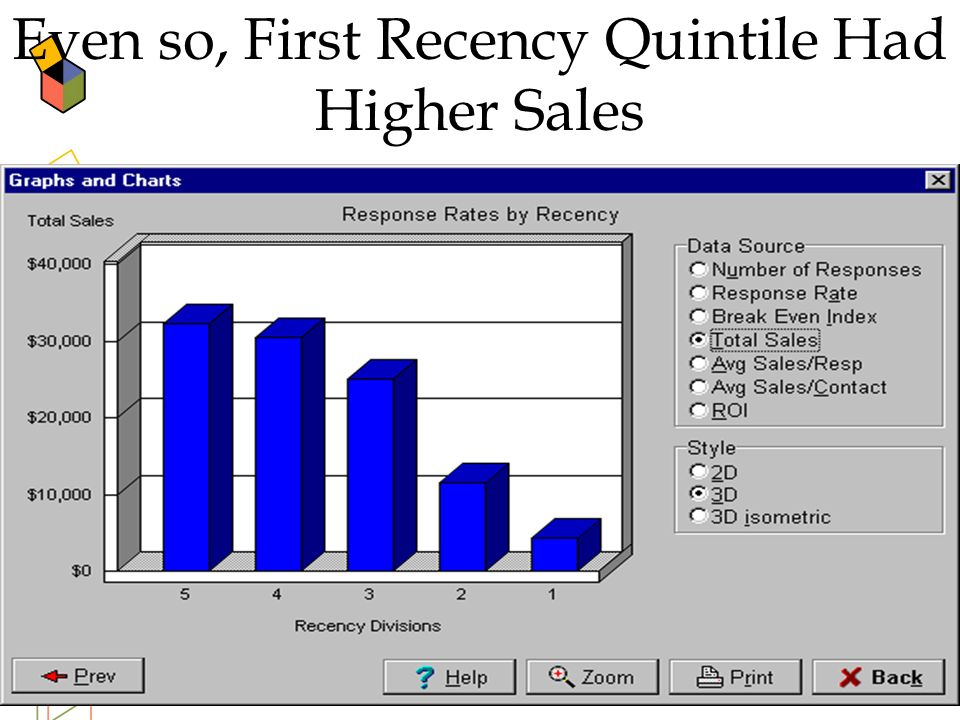 39 Even so, First Recency Quintile Had Higher Sales