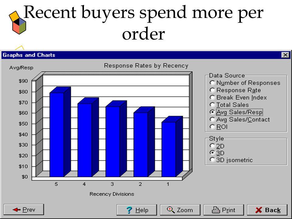40 Recent buyers spend more per order