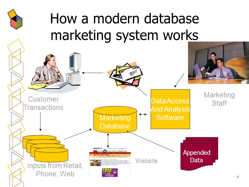 5 Marketing Database Data Access And Analysis Software Customer Transactions Marketing Staff Inputs from Retail, Phone, Web How a modern database mark