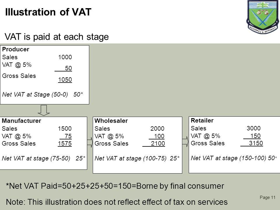 Page 11 Illustration of VAT Producer Sales1000 VAT @ 5% 50 Gross Sales 1050 Net VAT at Stage (50-0) 50* Manufacturer Sales1500 VAT @ 5% 75 Gross Sales