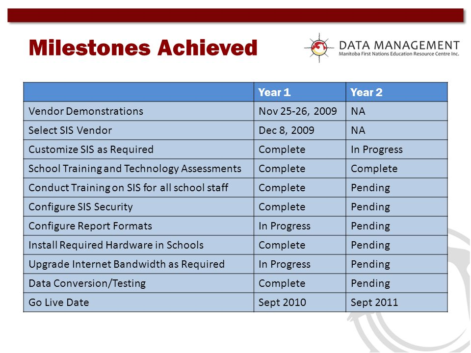 Milestones Achieved Year 1Year 2 Vendor DemonstrationsNov 25-26, 2009NA Select SIS VendorDec 8, 2009NA Customize SIS as RequiredCompleteIn Progress Sc