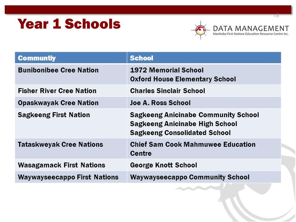 18 CommuntiySchool Bunibonibee Cree Nation1972 Memorial School Oxford House Elementary School Fisher River Cree NationCharles Sinclair School Opaskway