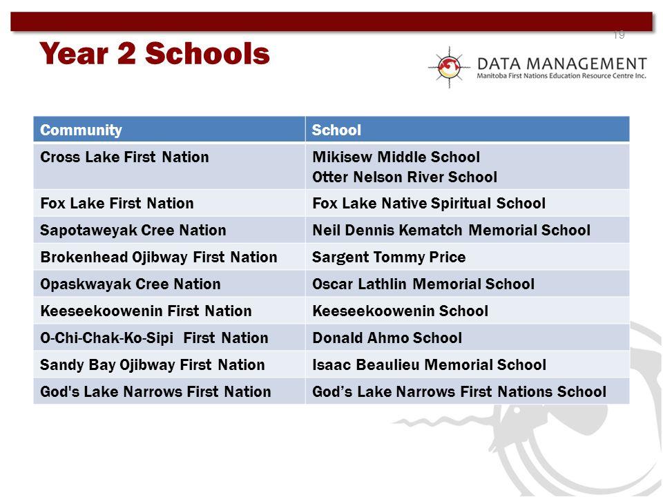 19 CommunitySchool Cross Lake First NationMikisew Middle School Otter Nelson River School Fox Lake First NationFox Lake Native Spiritual School Sapota