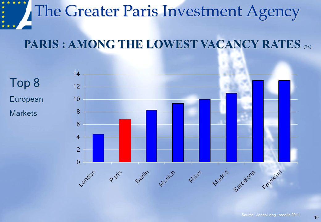 The Greater Paris Investment Agency 10 PARIS : AMONG THE LOWEST VACANCY RATES (%) Top 8 EuropeanMarkets Source : Jones Lang Lassalle 2011