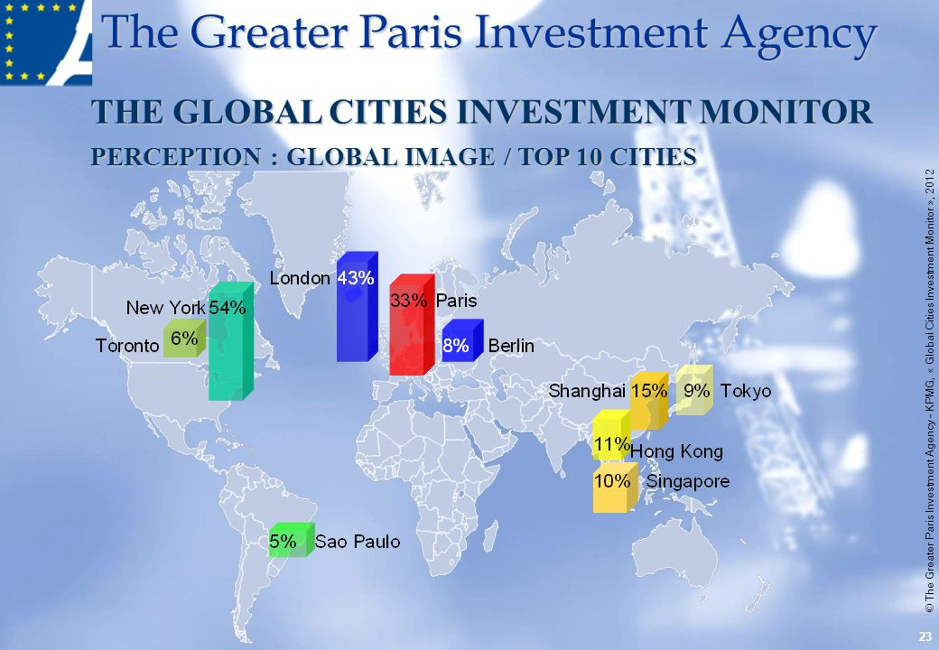 The Greater Paris Investment Agency THE GLOBAL CITIES INVESTMENT MONITOR PERCEPTION : GLOBAL IMAGE / TOP 10 CITIES © The Greater Paris Investment Agen