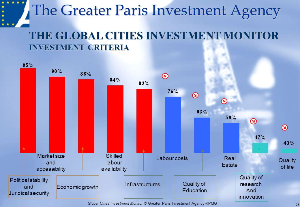 The Greater Paris Investment Agency Global Cities Investment Monitor © Greater Paris Investment Agency-KPMG THE GLOBAL CITIES INVESTMENT MONITOR INVES