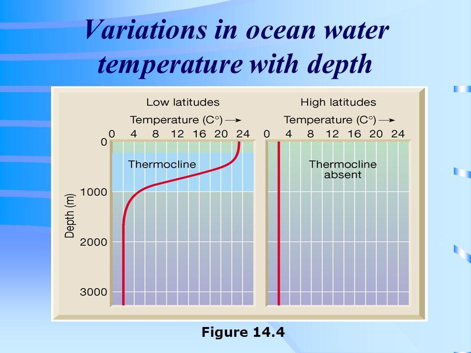 Variations in ocean water temperature with depth Figure 14.4