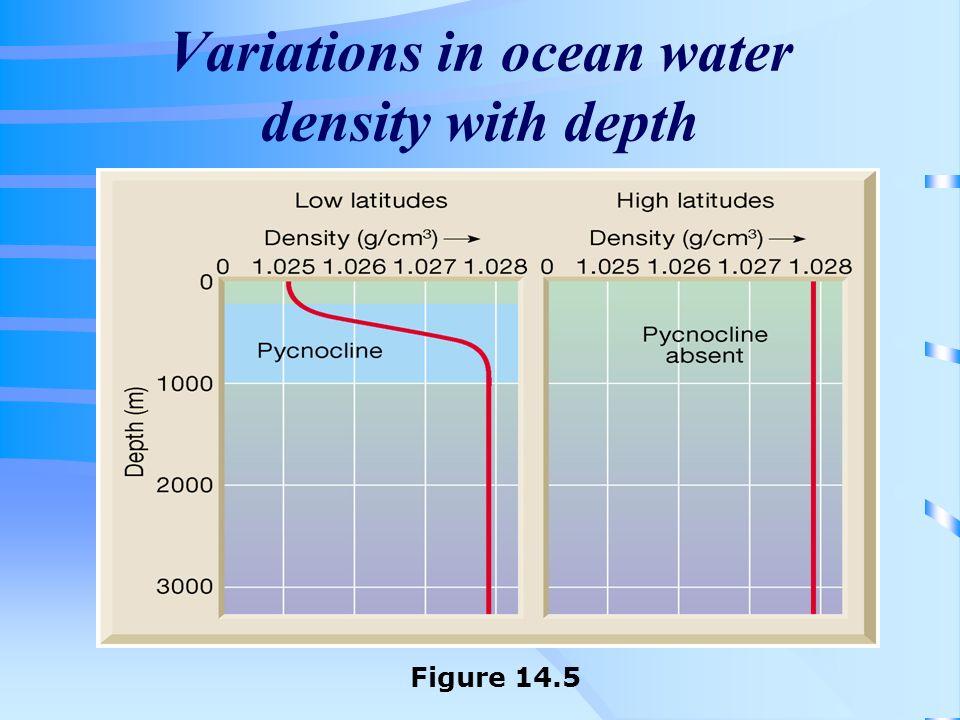Variations in ocean water density with depth Figure 14.5