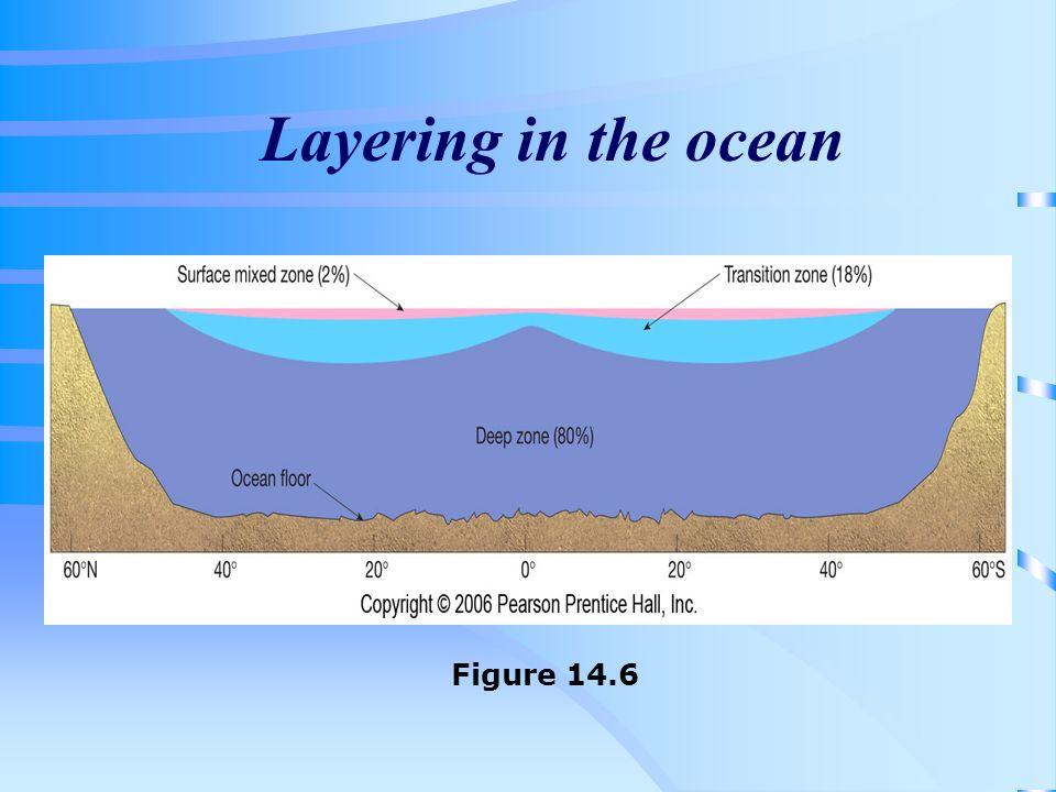 Layering in the ocean Figure 14.6
