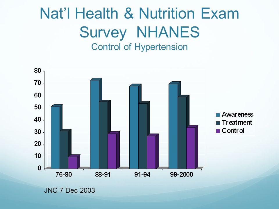 Natl Health & Nutrition Exam Survey NHANES Control of Hypertension JNC 7 Dec 2003