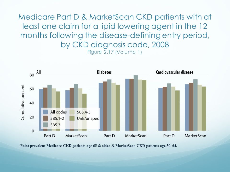 Medicare Part D & MarketScan CKD patients with at least one claim for a lipid lowering agent in the 12 months following the disease-defining entry per