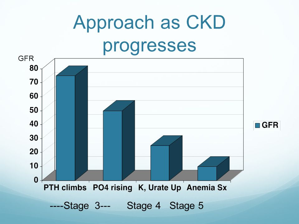 Approach as CKD progresses ----Stage 3--- Stage 4 Stage 5 GFR