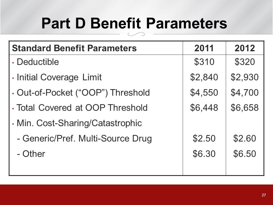 27 Part D Benefit Parameters Standard Benefit Parameters20112012 Deductible Initial Coverage Limit Out-of-Pocket (OOP) Threshold Total Covered at OOP