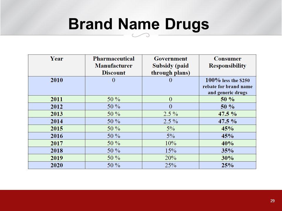 29 Brand Name Drugs