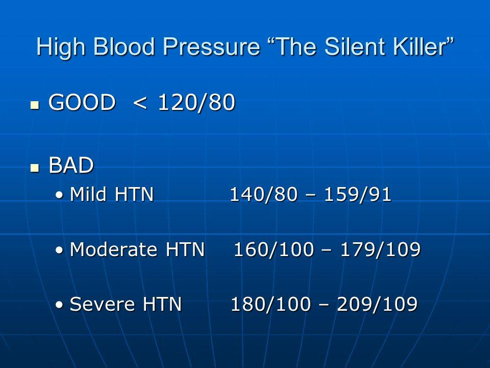High Blood Pressure The Silent Killer GOOD < 120/80 GOOD < 120/80 BAD BAD Mild HTN 140/80 – 159/91Mild HTN 140/80 – 159/91 Moderate HTN 160/100 – 179/