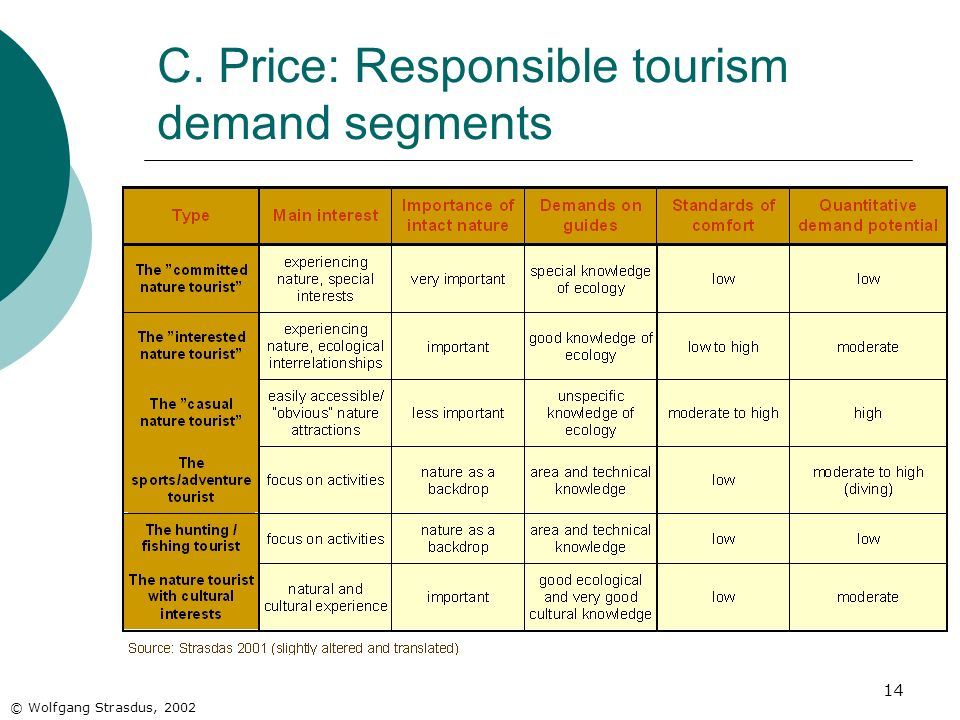 14 © Wolfgang Strasdus, 2002 C. Price: Responsible tourism demand segments