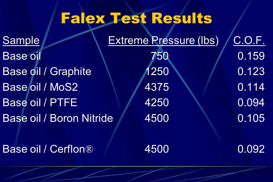 Falex Test Results Sample Extreme Pressure (lbs) C.O.F. Base oil 750 0.159 Base oil / Graphite 1250 0.123 Base oil / MoS2 4375 0.114 Base oil / PTFE 4