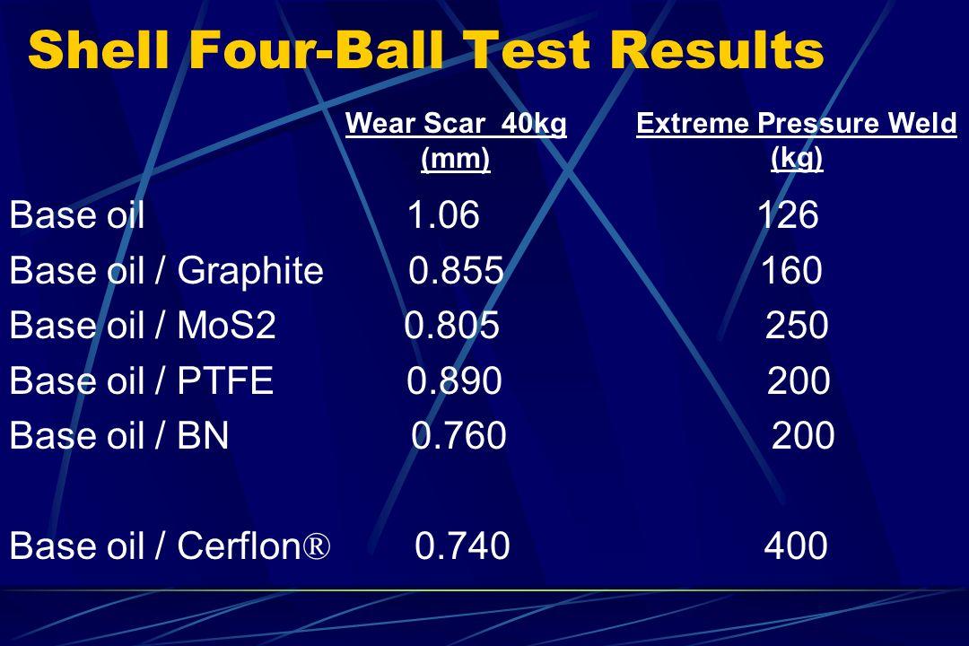 Shell Four-Ball Test Results Base oil 1.06 126 Base oil / Graphite 0.855 160 Base oil / MoS2 0.805 250 Base oil / PTFE 0.890 200 Base oil / BN 0.760 2