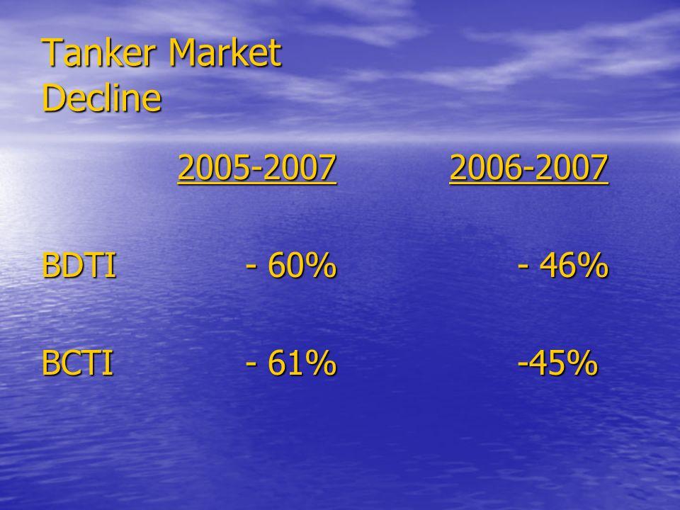 Tanker Market Decline 2005-20072006-2007 BDTI- 60%- 46% BCTI- 61%-45%