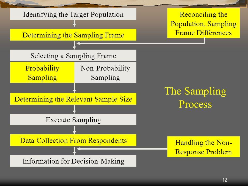 12 Identifying the Target Population Determining the Sampling Frame Selecting a Sampling Frame Probability Sampling Non-Probability Sampling Determini