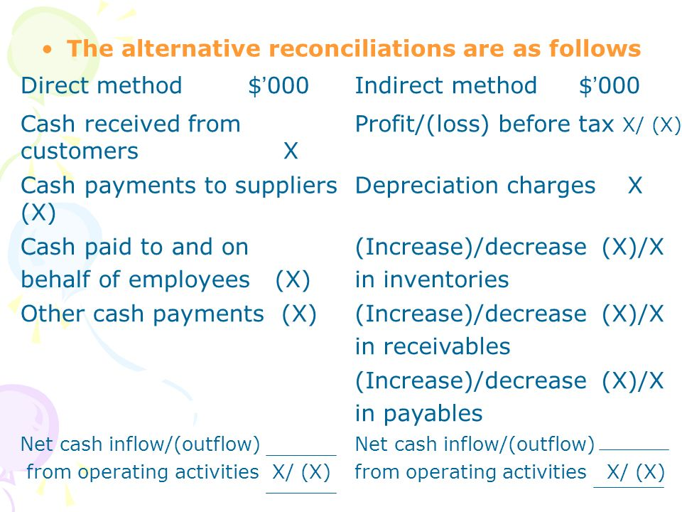 The alternative reconciliations are as follows Direct method $ 000Indirect method $ 000 Cash received from customers X Profit/(loss) before tax X/ (X)