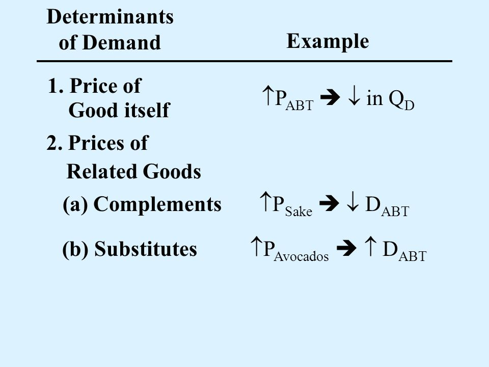 Determinants of Demand Example 1. Price of P ABT in Q D 2. Prices of (a) Complements P Sake D ABT Good itself Related Goods (b) Substitutes P Avocados