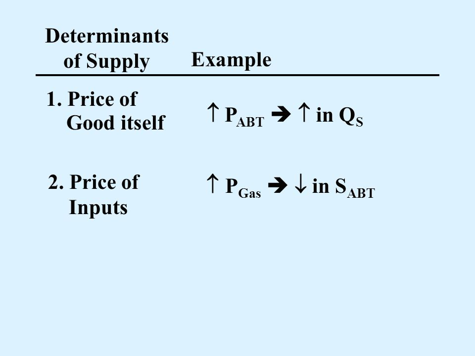 Determinants of Supply Example 1. Price of P ABT in Q S Good itself 2. Price of Inputs P Gas in S ABT